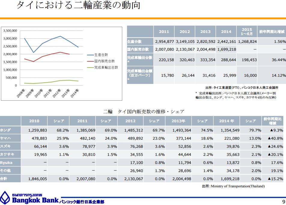 タイにおける二輪産業の動向(バンコク銀行)