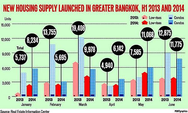 バンコクの新規住宅供給数