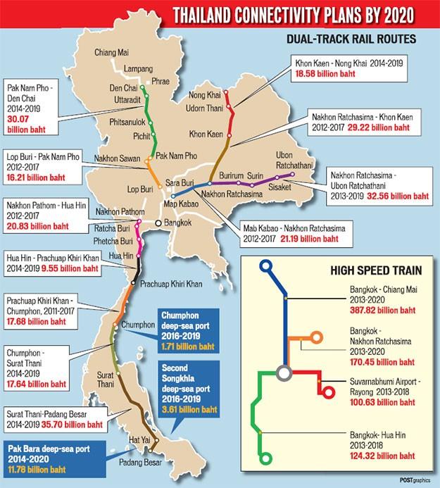 タイ国内の新交通インフラ整備計画