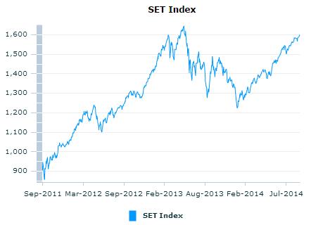 タイ株チャート2014年9月