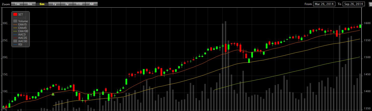 BTS株価チャート