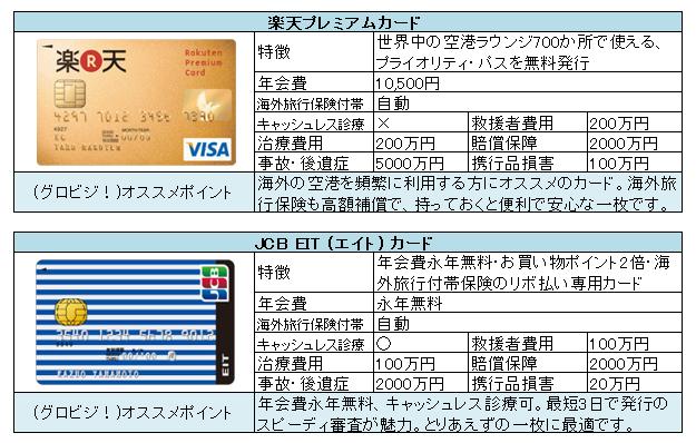 おすすめ海外旅行保険付クレジットカード例