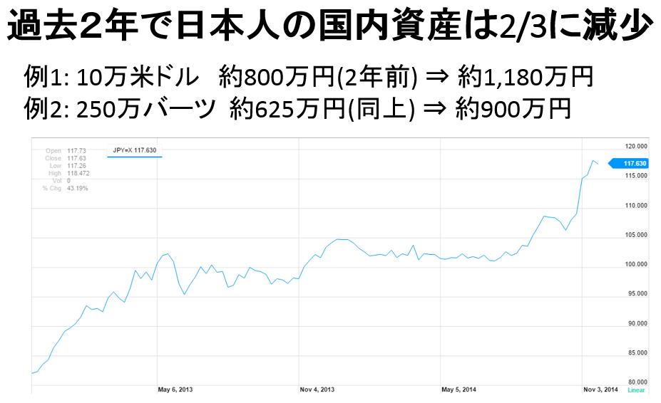 日本人の国内資産は2_3に減少
