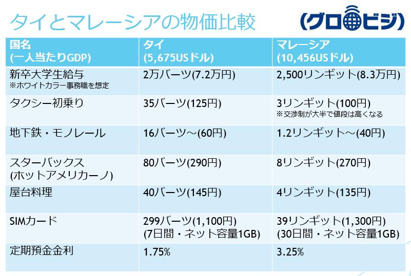 タイとマレーシアの物価比較