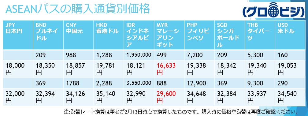 ASEANパスの購入通貨別の価格表