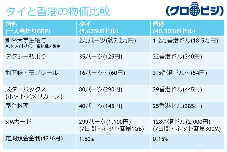 タイと香港の物価比較