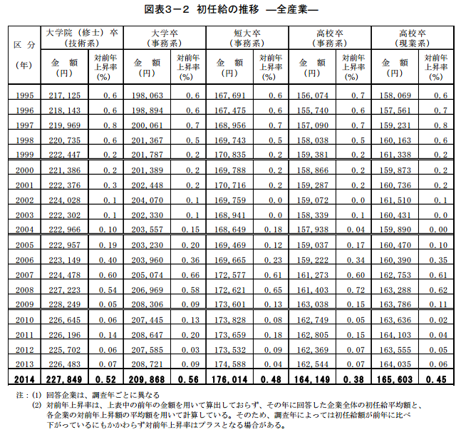 タイの最低月給が遂に日本人の国内初任給平均を上回る どんどん貧しくなる日本