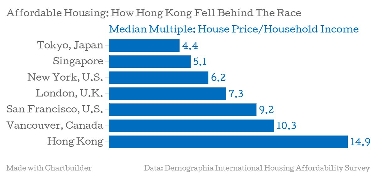 香港の家計収入における不動産価格