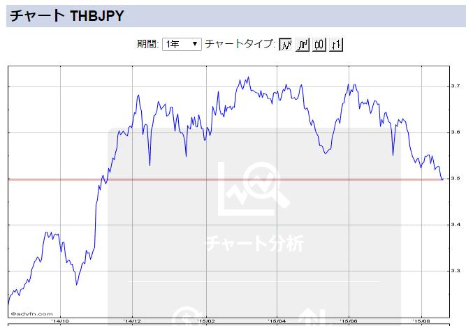 タイバーツ・日本円チャート(2015年8月18日)