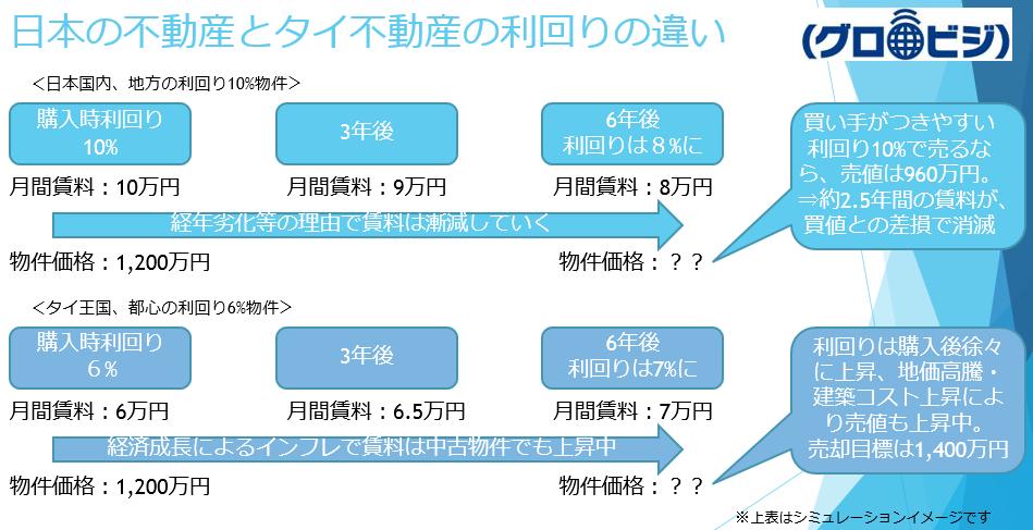 日本の不動産とタイ不動産の利回りの違い