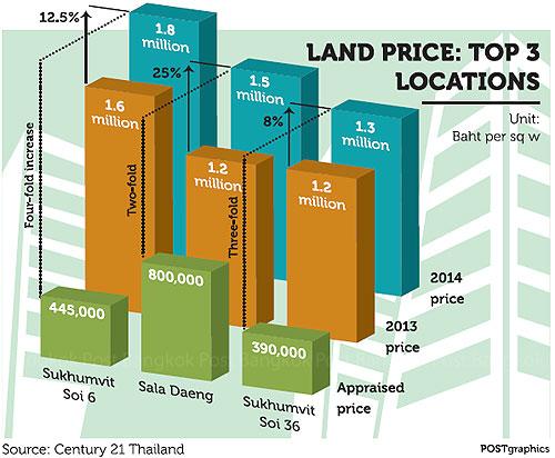 Land Price Top3 Bangkok